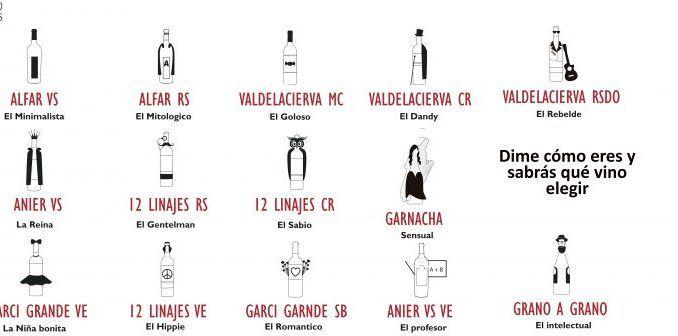 Un grupo de bodegas inventa un sistema de elección de vinos según la personalidad del comprador