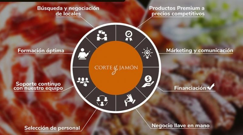CORTE Y JAMÓN presente en Expofranquicia 2019