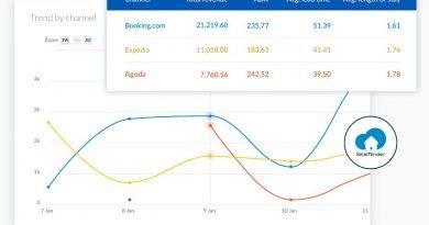 SiteMinder lanza 'Insights' las herramientas inteligentes para hoteles