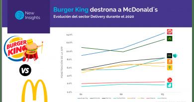 Burger King desplaza a McDonald's gracias a los envíos a domicilio