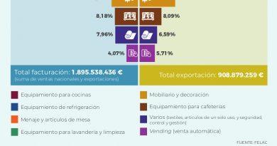 La industria española de equipamiento para hostelería creció un 4% en el 2019